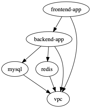 terragrunt graph-dependencies